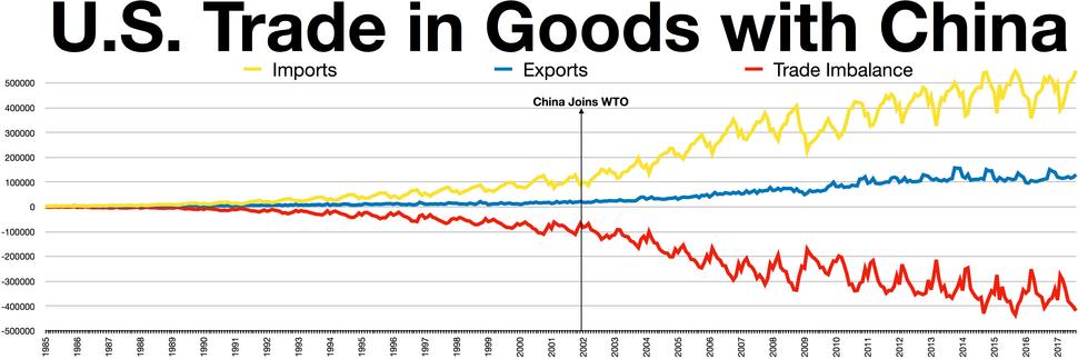 China USA trade