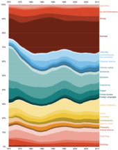 Higher education in the United States - Wikipedia