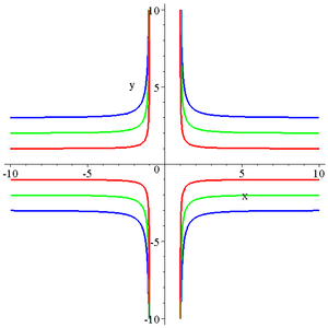 Quartic plane curve - Cruciform curve with parameters (b,a) being (1,1) in red; (2,1) in green; (3,1) in blue.