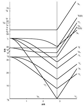 Tanabe–Sugano diagram - d5 electron configuration