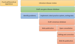 Gene Disease Database - Image: Databasecompilation 1