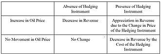 Hedge (finance) - Image: Decision Matrix