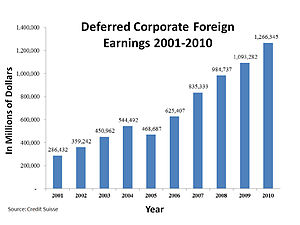 Corporate tax in the United States - Deferred U.S. corporate foreign earnings 2001–2010.