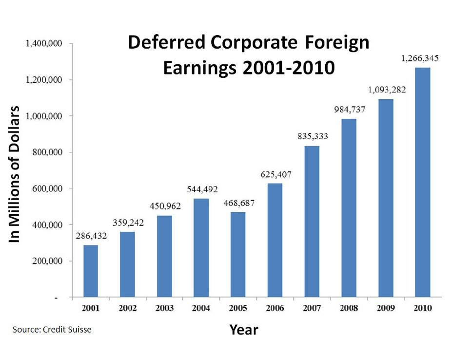 Deferred Corporate Foreign Earnings 2001-2010