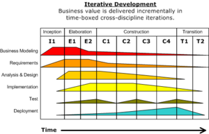 Iterative and incremental development - Iterative development.