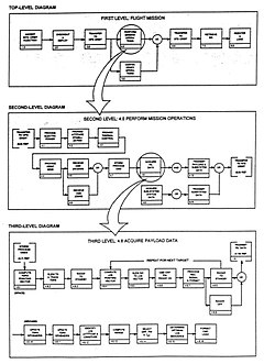 functional flow block diagram   wikipediadevelopment of functional flow block diagrams edit