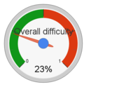 Difficulty gauge for the grants process.png