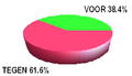 Dutch eu referendum results.PNG