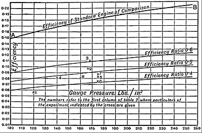 EB1911 Railways - Engine Efficiency Curves.jpg