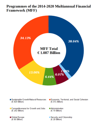 European Union 2014-2020 Multiannual Financial Framework