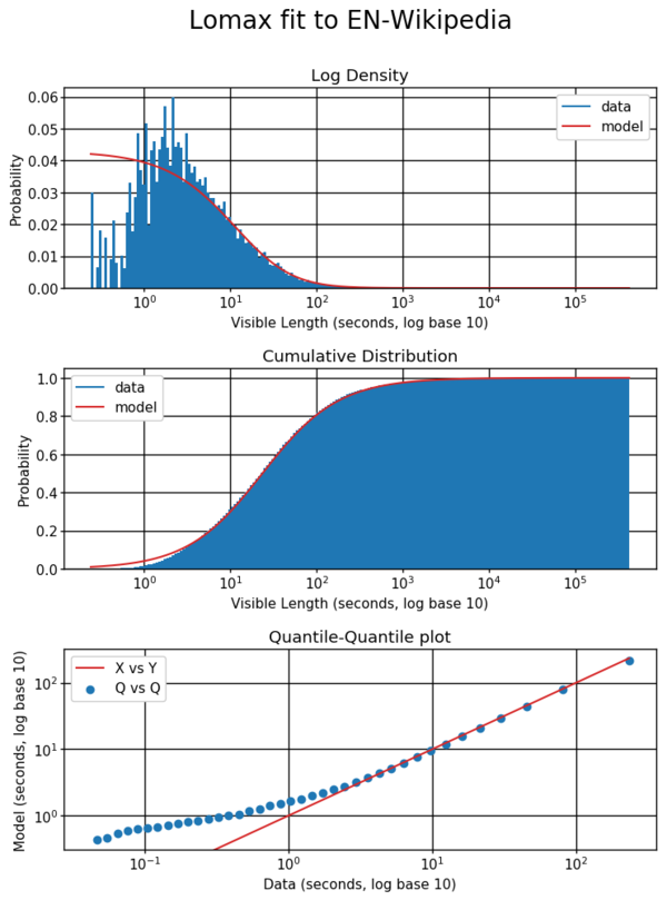 The Lomax model accurately estimates the rate of long reading times, but its monotonic density overestimates the probability of very short reading times and underestimates that of reading times in the range of 1-10 seconds.