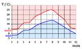 FR-90 Climat températures.png