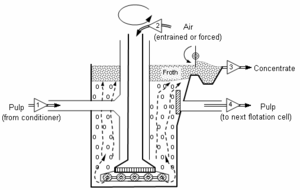 Deinking - Diagram of a froth flotation cell.