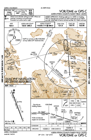 FlightAware - Example of a chart available for download