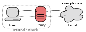 A proxy server connecting an internal network and the Internet.