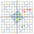 Gauss-Restklassen-wiki.png