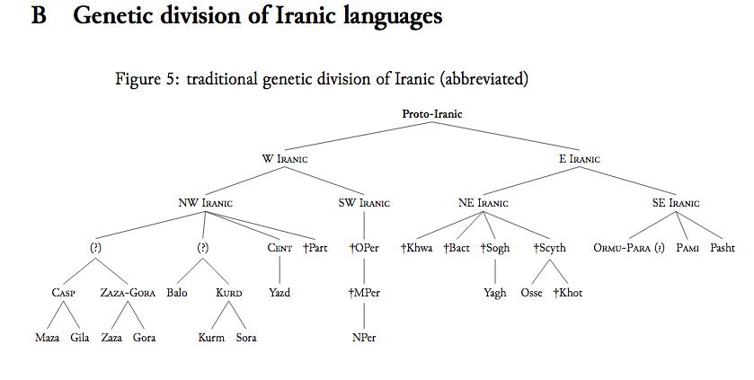 Genetic division of Iranic languages