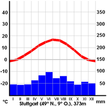 220px-German_Climate_Stuttgart