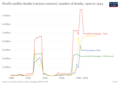 Graph of global conflict deaths from 1900 to 1944 - Our World in Data.png