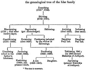 Idar State - Genealogical tree of Idar State royal family, as of 1900