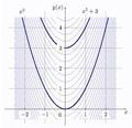Indefinite integral of 2x.pdf