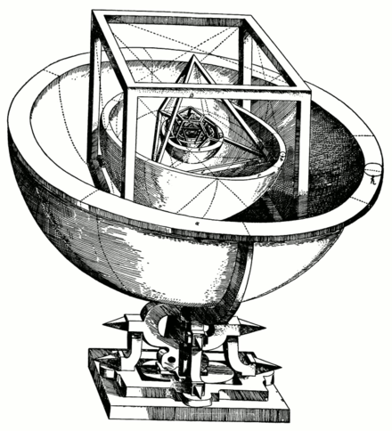 Kepler's Platonic solid model of the Solar System, from Mysterium Cosmographicum (1596) Kepler-solar-system-1.png