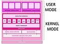 Kernelmode & usermode.jpg