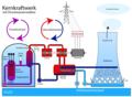 Kernkraftwerk Druckwasserreaktor n.png