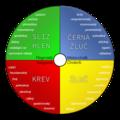 Kruh typologie temperamentu.png