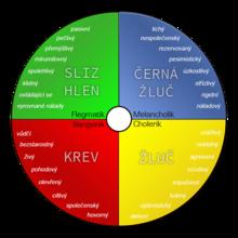 Kruh Hippocratovy typologie temperamentu s vlastnostmi přidanými I ...