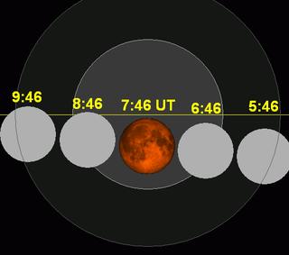 [Préparatif] Sonde Lunaire CE-3 (Préparation, Information sur les équipements...etc.) - Page 2 320px-Lunar_eclipse_chart_close-2014Apr15