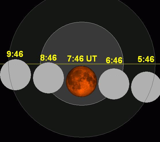 Lunar eclipse chart close-2014Apr15