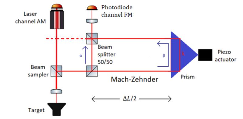 Self-mixing laser interferometry - Wikiwand