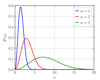 Maxwell-Boltzmann distribution pdf.svg