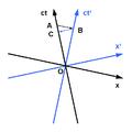 Minkowski diagram - time dilation.png