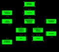 Modelo de conceptualización del comportamiento de búsqueda de información (Wilson).png