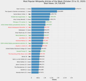 Most Popular Wikipedia Articles of the Week (October 25 to 31, 2020).png