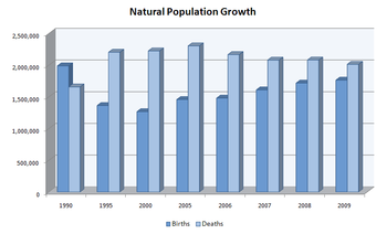 Natural Population Growth Trends in Russia.png