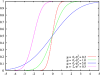 دالة التوزيع التراكمي للتوزيع الاحتمالي الطبيعي