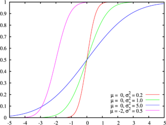 Cumulative distribution function for the normal distribution