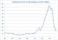 PoblacióBenafigos.PNG