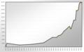 Population Statistics Freudenstadt.png