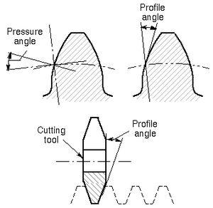 Pressure angle - Pressure angles