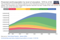 Projected world population by level of education over time.png