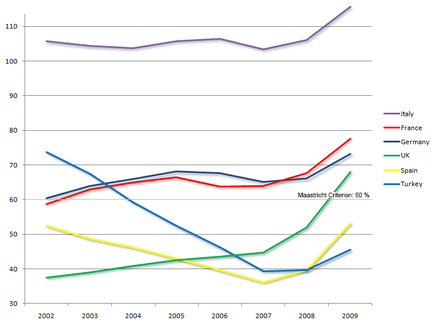 Public debt of the six major European countries between 2002-2009 as a percentage of GDP Public debt as percent of GDP - Europe major economies.PNG