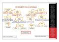 Rebelión en la Granja Mapa Conceptual.pdf