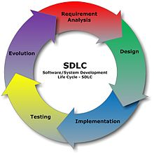 which phases of sdlc can be sources for errors