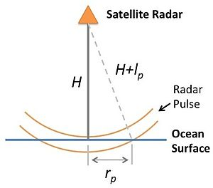 Radar altimeter - Satellite Radar Diagram