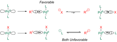 sd^n model for Cis/Trans Isomers