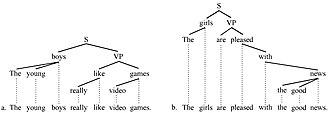 Sentence diagram - Hybrid trees